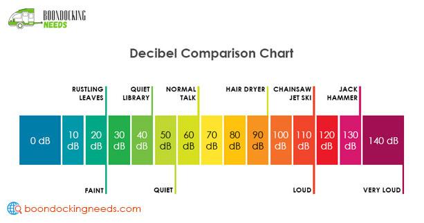 Decibel Comparison Chart (Scale)